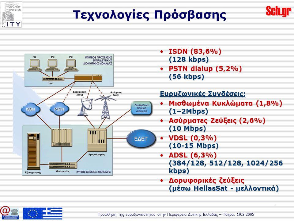 Sch.gr Προώθηση της ευρυζωνικότητας στην Περιφέρεια Δυτικής Ελλάδας – Πάτρα, 19.3.2005 ISDN (83,6%) (128 kbps)ISDN (83,6%) (128 kbps) PSTN dialup (5,2%) (56 kbps)PSTN dialup (5,2%) (56 kbps) Ευρυζωνικές Συνδέσεις: Μισθωμένα Κυκλώματα (1,8%) (1–2Mbps)Μισθωμένα Κυκλώματα (1,8%) (1–2Mbps) Ασύρματες Ζεύξεις (2,6%) (10 Mbps)Ασύρματες Ζεύξεις (2,6%) (10 Mbps) VDSL (0,3%) (10-15 Mbps)VDSL (0,3%) (10-15 Mbps) ADSL (6,3%) (384/128, 512/128, 1024/256 kbps)ADSL (6,3%) (384/128, 512/128, 1024/256 kbps) Δορυφορικές ζεύξεις (μέσω HellasSat - μελλοντικά)Δορυφορικές ζεύξεις (μέσω HellasSat - μελλοντικά) Τεχνολογίες Πρόσβασης