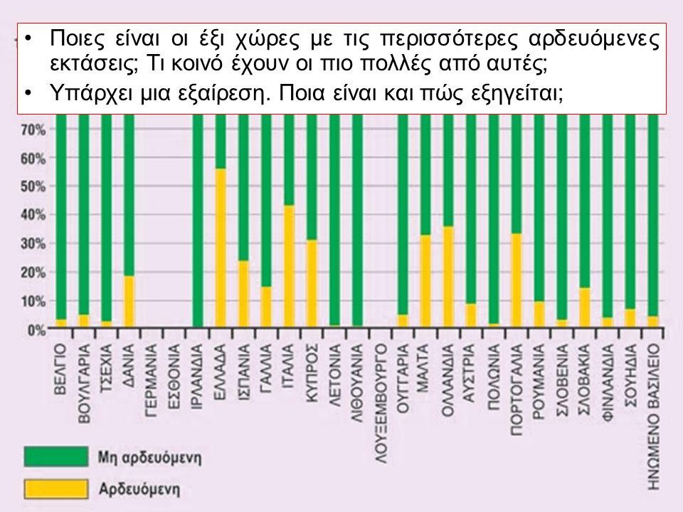Άρδευση Ποιες είναι οι έξι χώρες με τις περισσότερες αρδευόμενες εκτάσεις; Τι κοινό έχουν οι πιο πολλές από αυτές; Υπάρχει μια εξαίρεση. Ποια είναι κα