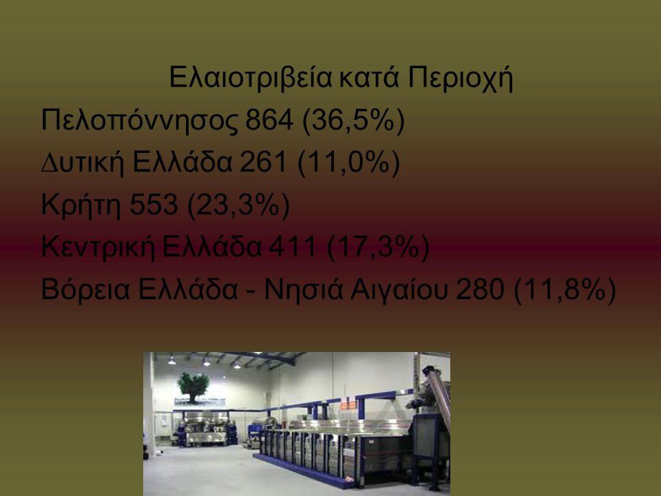 Ελαιοτριβεία κατά Περιοχή Πελοπόννησος 864 (36,5%) ∆υτική Ελλάδα 261 (11,0%) Κρήτη 553 (23,3%) Κεντρική Ελλάδα 411 (17,3%) Βόρεια Ελλάδα - Νησιά Αιγαί