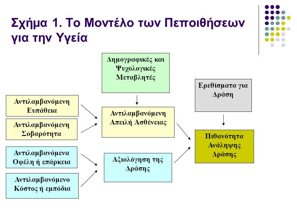Σχήμα 1. Το Μοντέλο των Πεποιθήσεων για την Υγεία Δημογραφικές και Ψυχολογικές Μεταβλητές Ερεθίσματα για Δράση Αντιλαμβανόμενο Κόστος ή εμπόδια Αντιλα