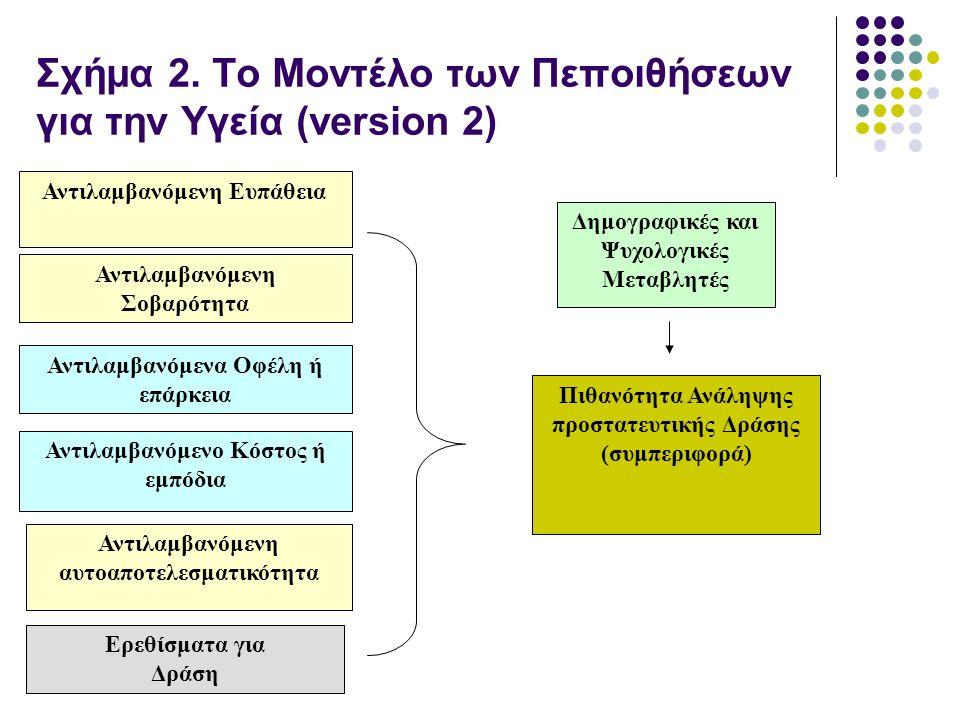 Σχήμα 2. Το Μοντέλο των Πεποιθήσεων για την Υγεία (version 2) Δημογραφικές και Ψυχολογικές Μεταβλητές Ερεθίσματα για Δράση Αντιλαμβανόμενο Κόστος ή εμ
