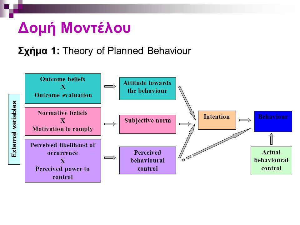 Δομή Μοντέλου Σχήμα 1: Theory of Planned Behaviour Outcome beliefs X Outcome evaluation Perceived behavioural control Subjective norm Attitude towards the behaviour Behaviour Intention Actual behavioural control Normative beliefs X Motivation to comply Perceived likelihood of occurrence X Perceived power to control External variables