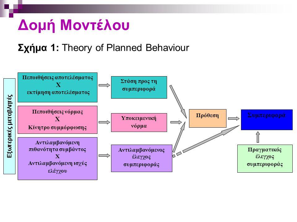 Δομή Μοντέλου Σχήμα 1: Theory of Planned Behaviour Πεποιθήσεις αποτελέσματος X εκτίμηση αποτελέσματος Αντιλαμβανόμενος έλεγχος συμπεριφοράς Υποκειμενική νόρμα Στάση προς τη συμπεριφορά Συμπεριφορά Πρόθεση Πραγματικός έλεγχος συμπεριφοράς Πεποιθήσεις νόρμας X Κίνητρο συμμόρφωσης Αντιλαμβανόμενη πιθανότητα συμβάντος X Αντιλαμβανόμενη ισχύς ελέγχου Εξωτερικές μεταβλητές