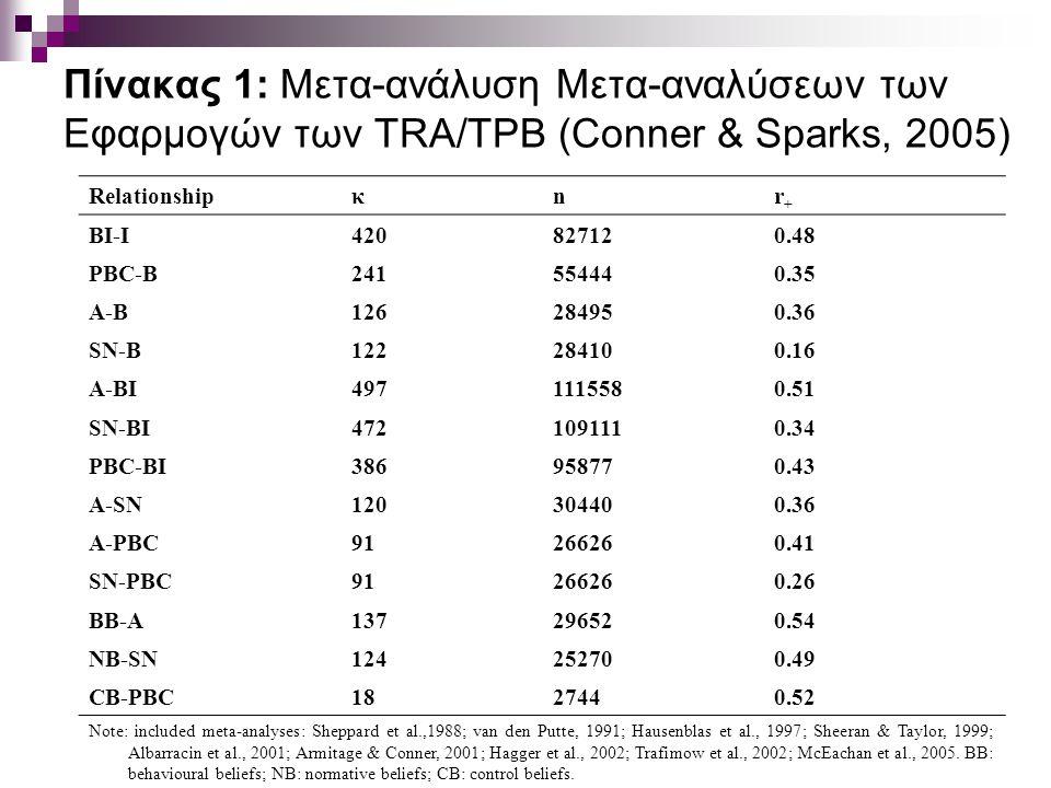 Πίνακας 1: Μετα-ανάλυση Μετα-αναλύσεων των Εφαρμογών των TRA/TPB (Conner & Sparks, 2005) Relationshipκnr+r+ BI-I420827120.48 PBC-B241554440.35 A-B126284950.36 SN-B122284100.16 A-BI4971115580.51 SN-BI4721091110.34 PBC-BI386958770.43 A-SN120304400.36 A-PBC91266260.41 SN-PBC91266260.26 BB-A137296520.54 NB-SN124252700.49 CB-PBC1827440.52 Note: included meta-analyses: Sheppard et al.,1988; van den Putte, 1991; Hausenblas et al., 1997; Sheeran & Taylor, 1999; Albarracin et al., 2001; Armitage & Conner, 2001; Hagger et al., 2002; Trafimow et al., 2002; McEachan et al., 2005.