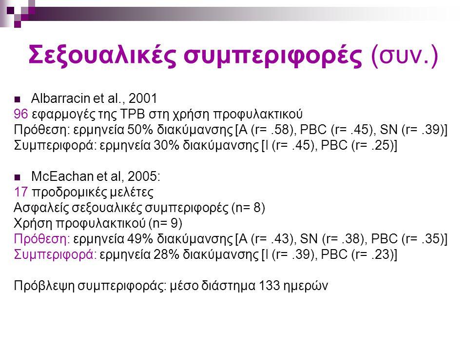 Σεξουαλικές συμπεριφορές (συν.) Albarracin et al., 2001 96 εφαρμογές της ΤΡΒ στη χρήση προφυλακτικού Πρόθεση: ερμηνεία 50% διακύμανσης [Α (r=.58), PBC (r=.45), SN (r=.39)] Συμπεριφορά: ερμηνεία 30% διακύμανσης [I (r=.45), PBC (r=.25)] McEachan et al, 2005: 17 προδρομικές μελέτες Ασφαλείς σεξουαλικές συμπεριφορές (n= 8) Χρήση προφυλακτικού (n= 9) Πρόθεση: ερμηνεία 49% διακύμανσης [Α (r=.43), SN (r=.38), PBC (r=.35)] Συμπεριφορά: ερμηνεία 28% διακύμανσης [I (r=.39), PBC (r=.23)] Πρόβλεψη συμπεριφοράς: μέσο διάστημα 133 ημερών