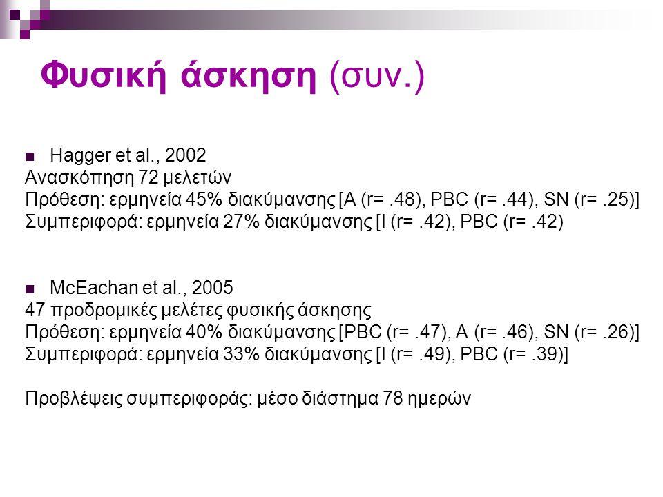 Φυσική άσκηση (συν.) Hagger et al., 2002 Ανασκόπηση 72 μελετών Πρόθεση: ερμηνεία 45% διακύμανσης [A (r=.48), PBC (r=.44), SN (r=.25)] Συμπεριφορά: ερμηνεία 27% διακύμανσης [I (r=.42), PBC (r=.42) McEachan et al., 2005 47 προδρομικές μελέτες φυσικής άσκησης Πρόθεση: ερμηνεία 40% διακύμανσης [PBC (r=.47), A (r=.46), SN (r=.26)] Συμπεριφορά: ερμηνεία 33% διακύμανσης [I (r=.49), PBC (r=.39)] Προβλέψεις συμπεριφοράς: μέσο διάστημα 78 ημερών