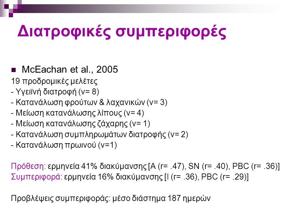 Διατροφικές συμπεριφορές McEachan et al., 2005 19 προδρομικές μελέτες - Υγειϊνή διατροφή (ν= 8) - Κατανάλωση φρούτων & λαχανικών (ν= 3) - Μείωση κατανάλωσης λίπους (ν= 4) - Μείωση κατανάλωσης ζάχαρης (ν= 1) - Κατανάλωση συμπληρωμάτων διατροφής (ν= 2) - Κατανάλωση πρωινού (ν=1) Πρόθεση: ερμηνεία 41% διακύμανσης [A (r=.47), SN (r=.40), PBC (r=.36)] Συμπεριφορά: ερμηνεία 16% διακύμανσης [I (r=.36), PBC (r=.29)] Προβλέψεις συμπεριφοράς: μέσο διάστημα 187 ημερών