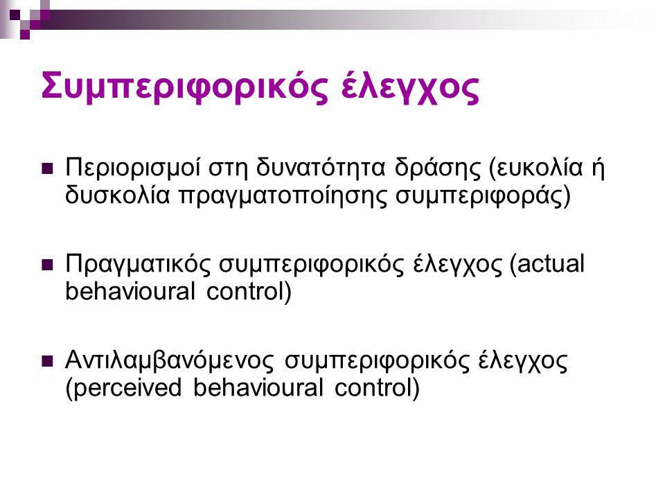 Επικίνδυνες συμπεριφορές Ποικιλία συμπεριφορών, πχ: - Ασφαλής χρήση μοτοσυκλέτας (πχ χρήση κράνους) - Παραβίαση του ΚΟΚ (πχ παραβίαση ορίων ταχύτητας) - Προστασία από τον ήλιο McEachan et al (2005) 6 προδρομικές μελέτες Ασφαλής χρήση μοτοσυκλέτας (ν=3) Οδήγηση αυτοκινήτου (ν=1) Προστασία από τον ήλιο (ν=2) Πρόθεση: ερμηνεία 54% της διακύμανσης [PBC (r=.66), SN (r=.51), A (r=.50)] Συμπεριφορά: ερμηνεία 39% της διακύμανσης [I (r=.58), PBC (r=.51).