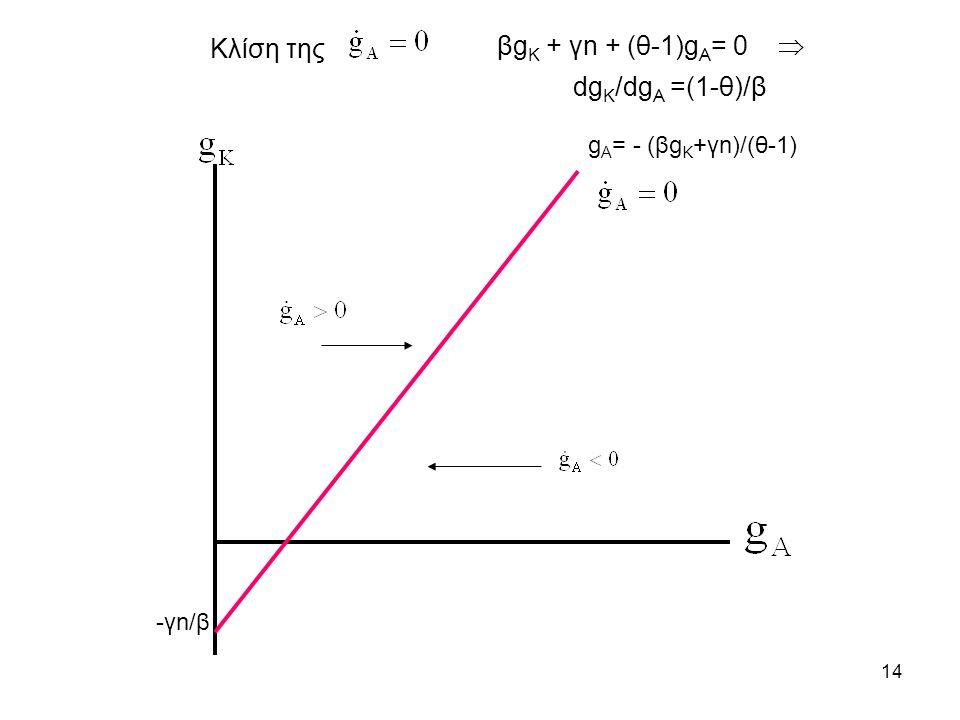 14 g A = - (βg K +γn)/(θ-1) -γn/β dg K /dg A =(1-θ)/β Κλίση της βg Κ + γn + (θ-1)g Α = 0 