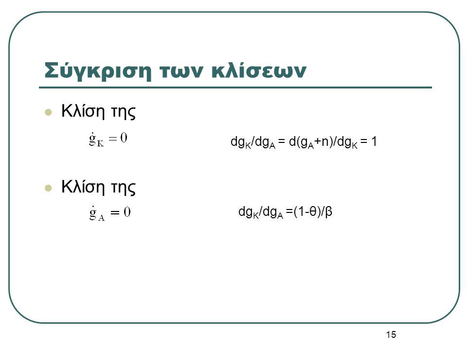 15 Σύγκριση των κλίσεων Κλίση της dg K /dg A = d(g A +n)/dg K = 1 dg K /dg A =(1-θ)/β