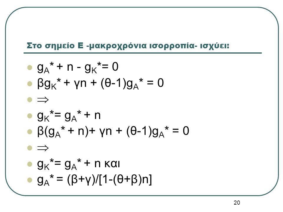 20 Στο σημείο Ε -μακροχρόνια ισορροπία- ισχύει: g A * + n - g K *= 0 βg Κ * + γn + (θ-1)g Α * = 0  g K *= g A * + n β(g A * + n)+ γn + (θ-1)g Α * = 0