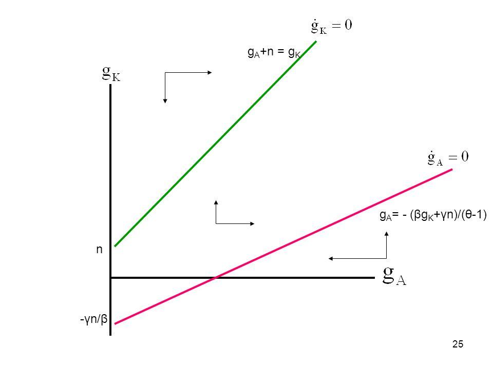 25 n g A = - (βg K +γn)/(θ-1) -γn/β g A +n = g K