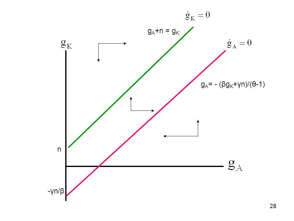 28 n g A = - (βg K +γn)/(θ-1) -γn/β g A +n = g K