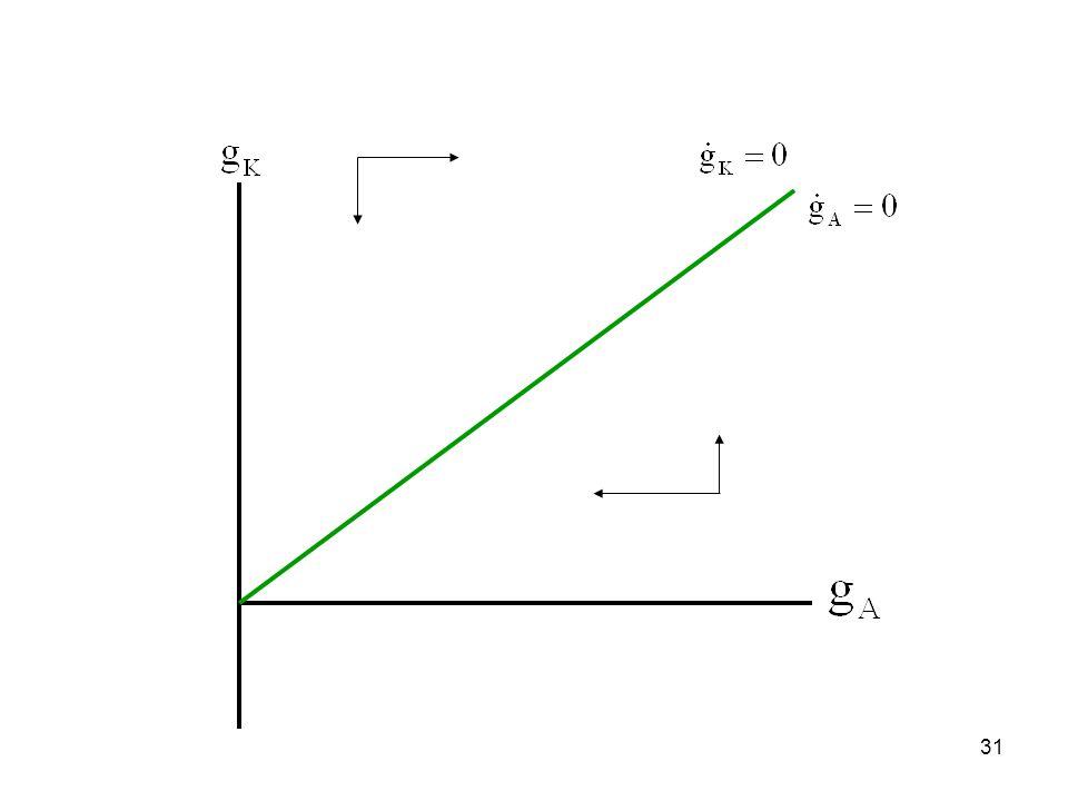 32 Μία ειδική περίπτωση (Romer -90) n=0 Σταθερές αποδόσεις κλίμακος και στους δύο τομείς παραγωγής.