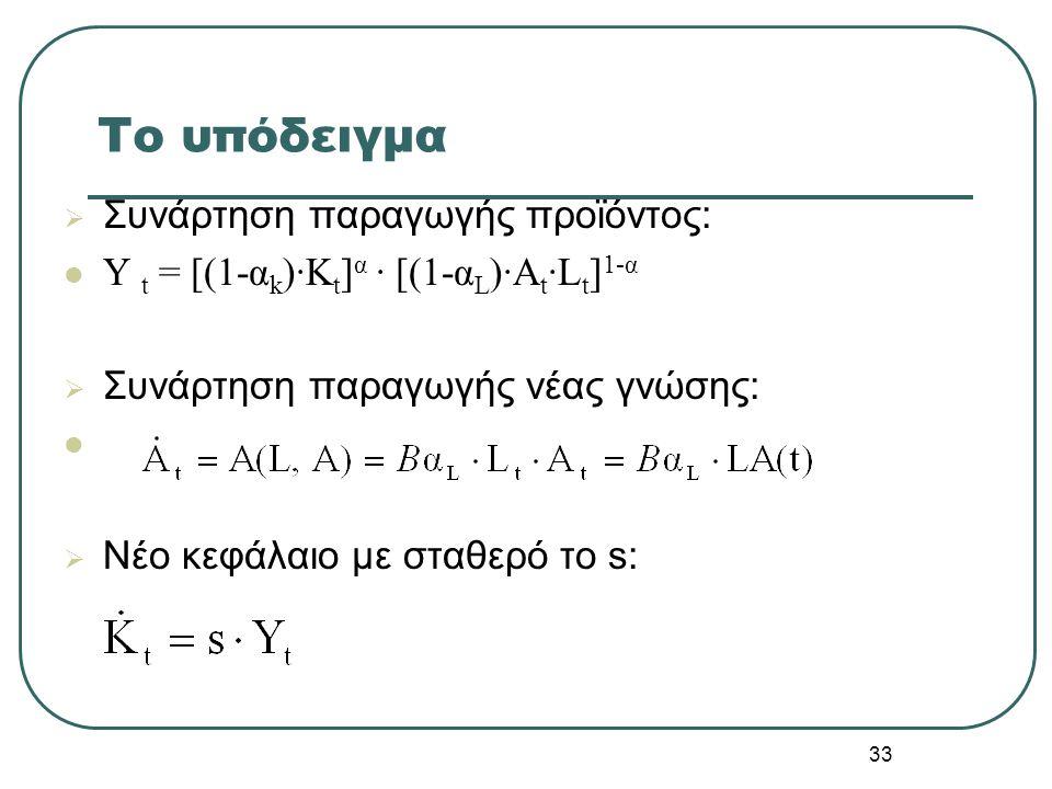 33 Tο υπόδειγμα  Συνάρτηση παραγωγής προϊόντος: Y t = [(1-α k )·K t ] α · [(1-α L )·A t ·L t ] 1-α  Συνάρτηση παραγωγής νέας γνώσης:  Νέο κεφάλαιο
