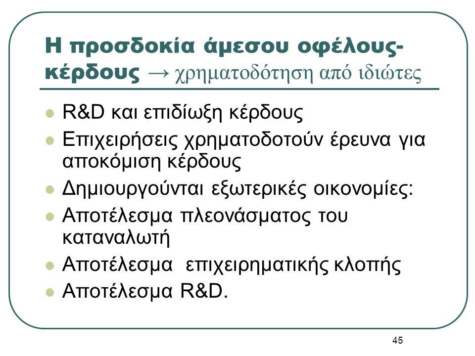45 Η προσδοκία άμεσου οφέλους- κέρδους → χρηματοδότηση από ιδιώτες R&D και επιδίωξη κέρδους Επιχειρήσεις χρηματοδοτούν έρευνα για αποκόμιση κέρδους Δη