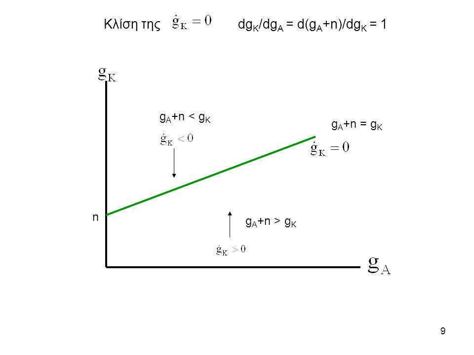 9 n g A +n = g K g A +n < g K g A +n > g K Κλίση τηςdg K /dg A = d(g A +n)/dg K = 1