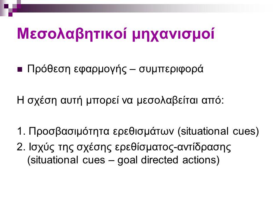 Μεσολαβητικοί μηχανισμοί Πρόθεση εφαρμογής – συμπεριφορά Η σχέση αυτή μπορεί να μεσολαβείται από: 1. Προσβασιμότητα ερεθισμάτων (situational cues) 2.
