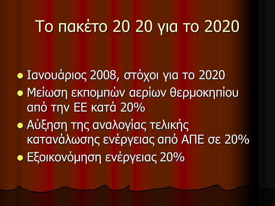 Το πακέτο 20 20 για το 2020 Ιανουάριος 2008, στόχοι για το 2020 Ιανουάριος 2008, στόχοι για το 2020 Μείωση εκπομπών αερίων θερμοκηπίου από την ΕΕ κατά 20% Μείωση εκπομπών αερίων θερμοκηπίου από την ΕΕ κατά 20% Αύξηση της αναλογίας τελικής κατανάλωσης ενέργειας από ΑΠΕ σε 20% Αύξηση της αναλογίας τελικής κατανάλωσης ενέργειας από ΑΠΕ σε 20% Εξοικονόμηση ενέργειας 20% Εξοικονόμηση ενέργειας 20%