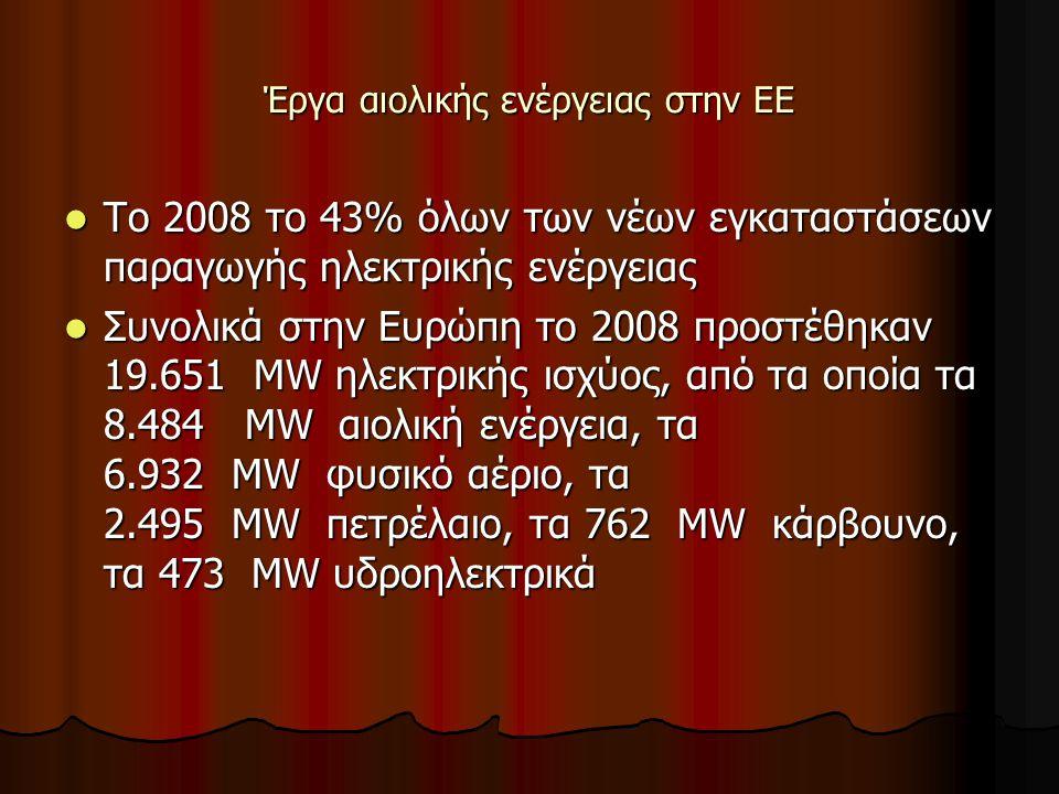 Έργα αιολικής ενέργειας στην ΕΕ Το 2008 το 43% όλων των νέων εγκαταστάσεων παραγωγής ηλεκτρικής ενέργειας Το 2008 το 43% όλων των νέων εγκαταστάσεων παραγωγής ηλεκτρικής ενέργειας Συνολικά στην Ευρώπη το 2008 προστέθηκαν 19.651 MW ηλεκτρικής ισχύος, από τα οποία τα 8.484 MW αιολική ενέργεια, τα 6.932 MW φυσικό αέριο, τα 2.495 MW πετρέλαιο, τα 762 MW κάρβουνο, τα 473 MW υδροηλεκτρικά Συνολικά στην Ευρώπη το 2008 προστέθηκαν 19.651 MW ηλεκτρικής ισχύος, από τα οποία τα 8.484 MW αιολική ενέργεια, τα 6.932 MW φυσικό αέριο, τα 2.495 MW πετρέλαιο, τα 762 MW κάρβουνο, τα 473 MW υδροηλεκτρικά