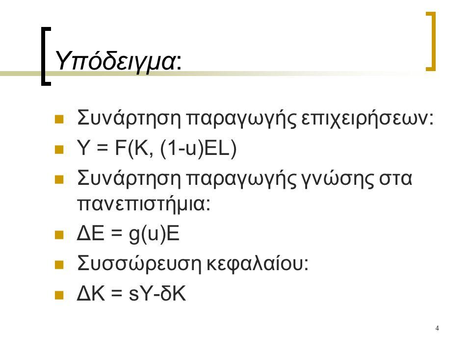 4 Υπόδειγμα: Συνάρτηση παραγωγής επιχειρήσεων: Υ = F(Κ, (1-u)EL) Συνάρτηση παραγωγής γνώσης στα πανεπιστήμια: ΔΕ = g(u)E Συσσώρευση κεφαλαίου: ΔΚ = sY-δΚ