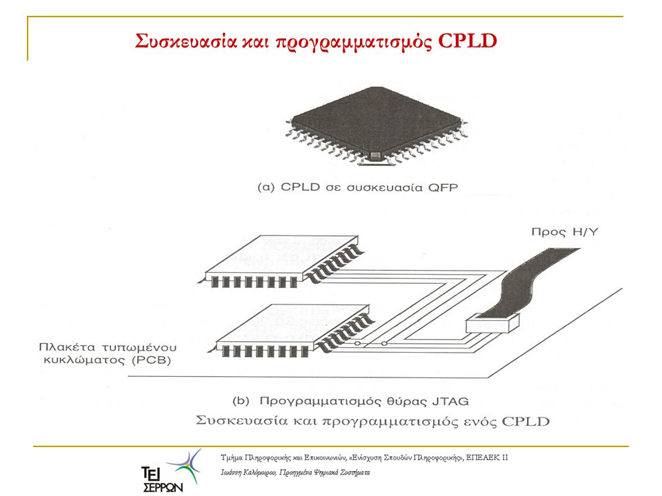 FPGAs - Field Programmable Gate Arrays Πίνακες Πυλών Προγραμματιζόμενοι στο πεδίο Στα FPGAs η λογική κατά- κερματίζεται σε μικρά λογικά μπλοκ που διασπείρονται σε όλη την έκταση του ολοκληρωμένου, μέσα σε μια θάλασσα από προγραμ- ματιζόμενες διασυνδέσεις.
