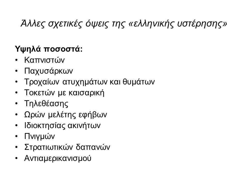 Άλλες σχετικές όψεις της «ελληνικής υστέρησης» Υψηλά ποσοστά: Καπνιστών Παχυσάρκων Τροχαίων ατυχημάτων και θυμάτων Τοκετών με καισαρική Τηλεθέασης Ωρώ