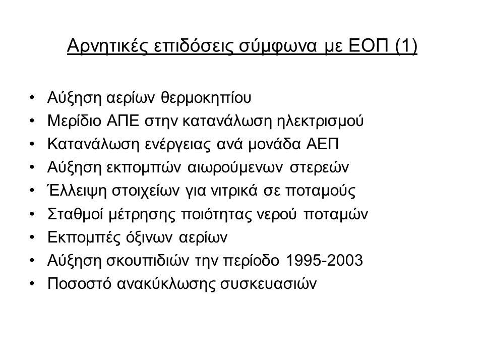 Αρνητικές επιδόσεις σύμφωνα με ΕΟΠ (1) Αύξηση αερίων θερμοκηπίου Μερίδιο ΑΠΕ στην κατανάλωση ηλεκτρισμού Κατανάλωση ενέργειας ανά μονάδα ΑΕΠ Αύξηση εκπομπών αιωρούμενων στερεών Έλλειψη στοιχείων για νιτρικά σε ποταμούς Σταθμοί μέτρησης ποιότητας νερού ποταμών Εκπομπές όξινων αερίων Αύξηση σκουπιδιών την περίοδο 1995-2003 Ποσοστό ανακύκλωσης συσκευασιών