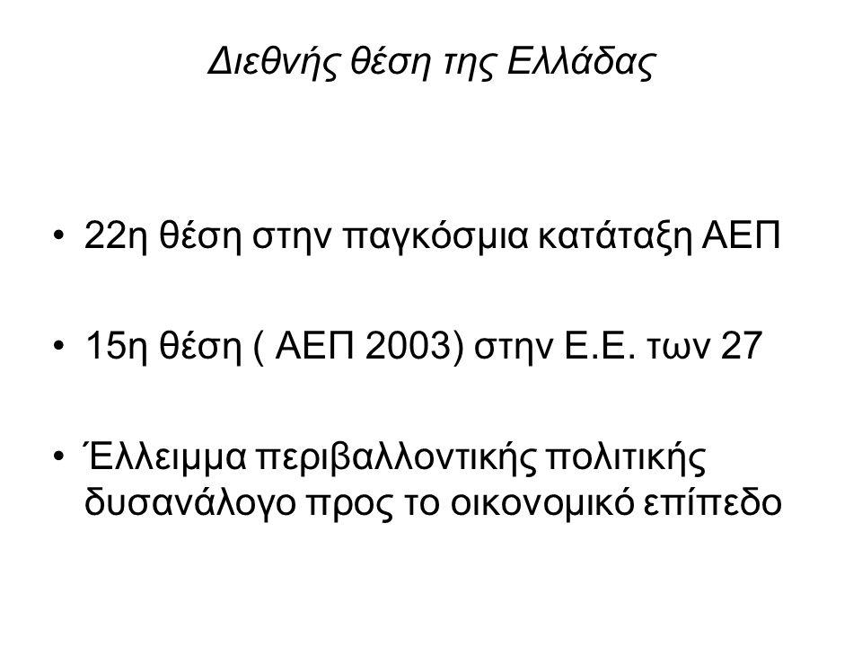 Διεθνής θέση της Ελλάδας 22η θέση στην παγκόσμια κατάταξη ΑΕΠ 15η θέση ( ΑΕΠ 2003) στην Ε.Ε. των 27 Έλλειμμα περιβαλλοντικής πολιτικής δυσανάλογο προς