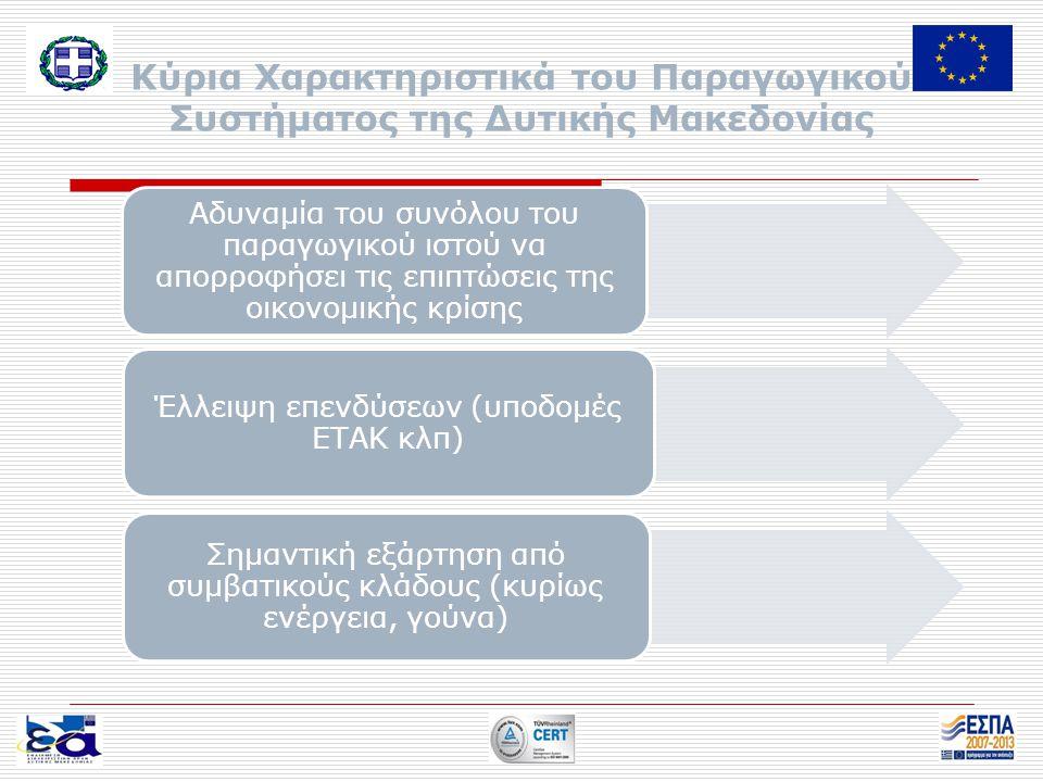 Κύρια Χαρακτηριστικά του Παραγωγικού Συστήματος της Δυτικής Μακεδονίας Αδυναμία του συνόλου του παραγωγικού ιστού να απορροφήσει τις επιπτώσεις της οικονομικής κρίσης Έλλειψη επενδύσεων (υποδομές ΕΤΑΚ κλπ) Σημαντική εξάρτηση από συμβατικούς κλάδους (κυρίως ενέργεια, γούνα)