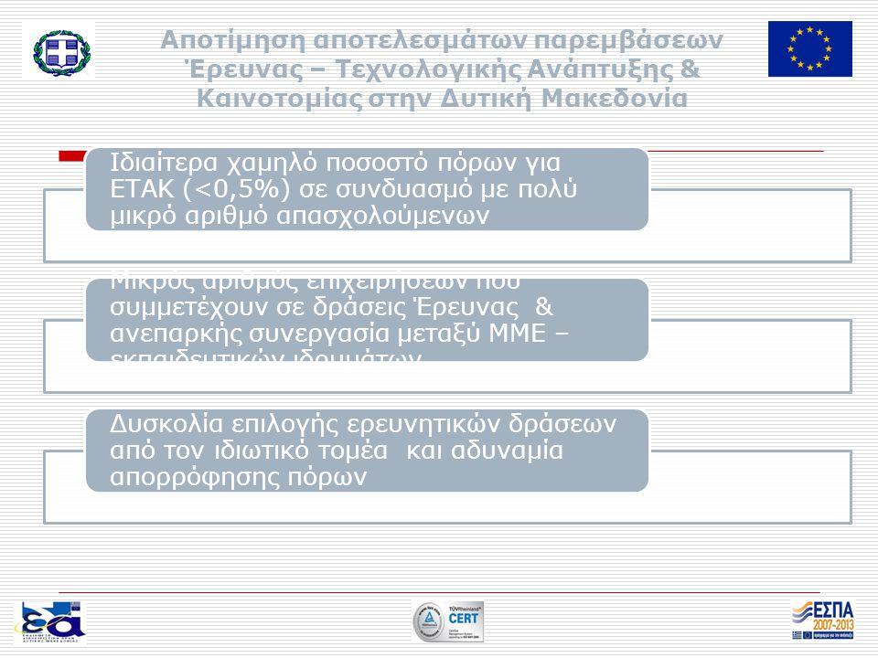 Αποτίμηση αποτελεσμάτων παρεμβάσεων Έρευνας – Τεχνολογικής Ανάπτυξης & Καινοτομίας στην Δυτική Μακεδονία Ιδιαίτερα χαμηλό ποσοστό πόρων για ΕΤΑΚ (<0,5%) σε συνδυασμό με πολύ μικρό αριθμό απασχολούμενων Μικρός αριθμός επιχειρήσεων που συμμετέχουν σε δράσεις Έρευνας & ανεπαρκής συνεργασία μεταξύ ΜΜΕ – εκπαιδευτικών ιδρυμάτων Δυσκολία επιλογής ερευνητικών δράσεων από τον ιδιωτικό τομέα και αδυναμία απορρόφησης πόρων