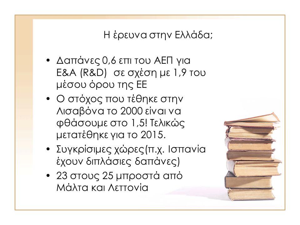 Η έρευνα στην Ελλάδα; Δαπάνες 0,6 επι του ΑΕΠ για Ε&Α (R&D) σε σχέση με 1,9 του μέσου όρου της ΕΕ Ο στόχος που τέθηκε στην Λισαβόνα το 2000 είναι να φθάσουμε στο 1,5.