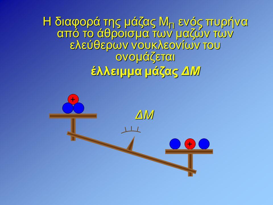 ΔMΔMΔMΔM + Η διαφορά της μάζας Μ Π ενός πυρήνα από το άθροισμα των μαζών των ελεύθερων νουκλεονίων του ονομάζεται έλλειμμα μάζας ΔΜ +