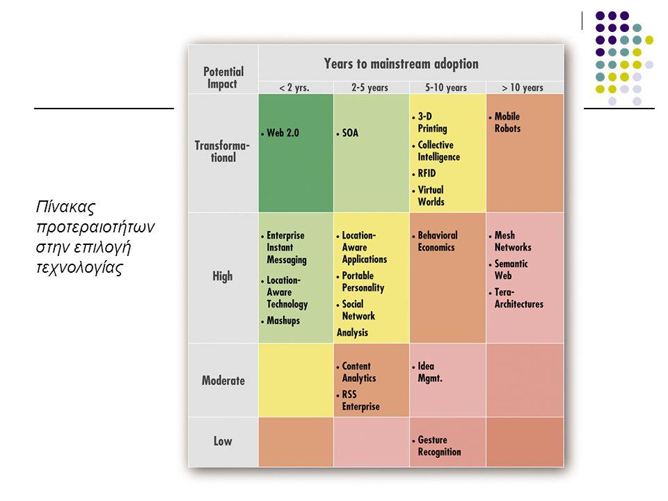 Διαχείριση Έργων Πληροφορικής 2010-11 Πίνακας προτεραιοτήτων στην επιλογή τεχνολογίας