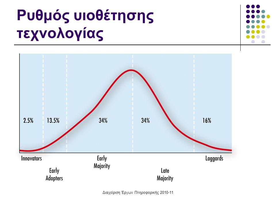 Διαχείριση Έργων Πληροφορικής 2010-11 Ρυθμός υιοθέτησης τεχνολογίας