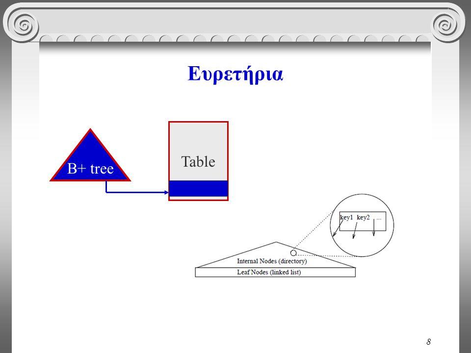 8 Ευρετήρια Β+ tree Table