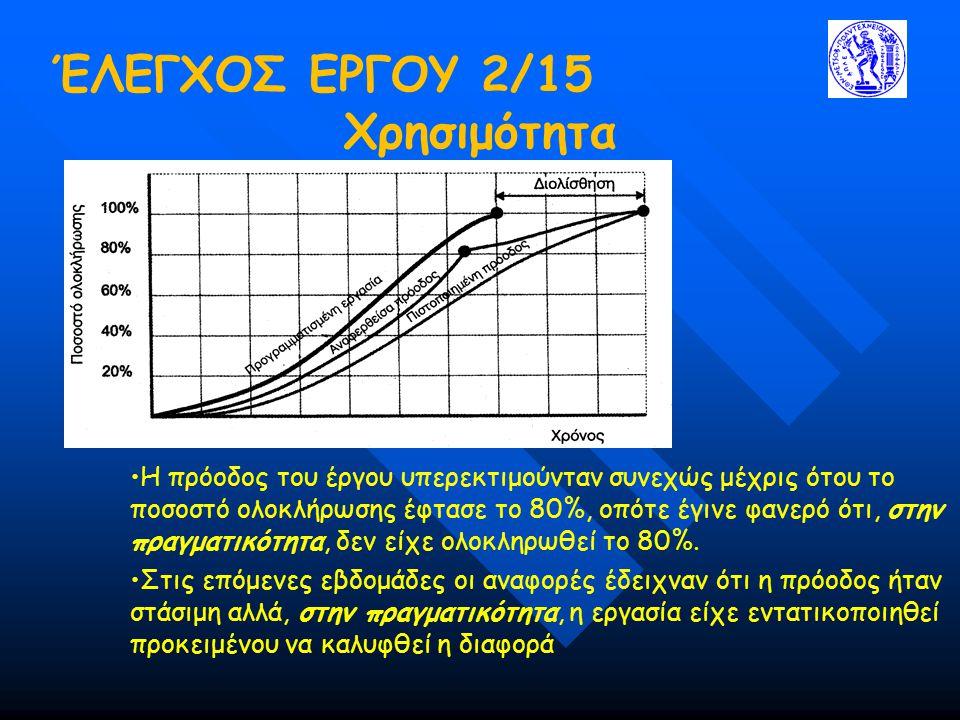 ΈΛΕΓΧΟΣ ΕΡΓΟΥ 2/15 Χρησιμότητα Η πρόοδος του έργου υπερεκτιμούνταν συνεχώς μέχρις ότου το ποσοστό ολοκλήρωσης έφτασε το 80%, οπότε έγινε φανερό ότι, σ