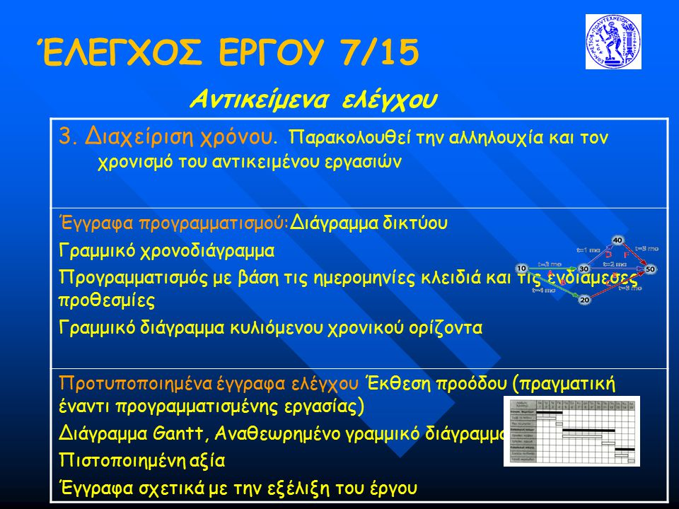 ΈΛΕΓΧΟΣ ΕΡΓΟΥ 7/15 Αντικείμενα ελέγχου 3. Διαχείριση χρόνου. Παρακολουθεί την αλληλουχία και τον χρονισμό του αντικειμένου εργασιών Έγγραφα προγραμματ