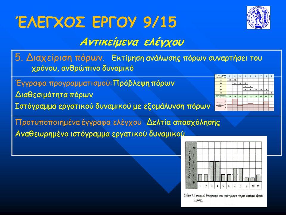 ΈΛΕΓΧΟΣ ΕΡΓΟΥ 9/15 Αντικείμενα ελέγχου 5. Διαχείριση πόρων. Εκτίμηση ανάλωσης πόρων συναρτήσει του χρόνου, ανθρώπινο δυναμικό Έγγραφα προγραμματισμού: