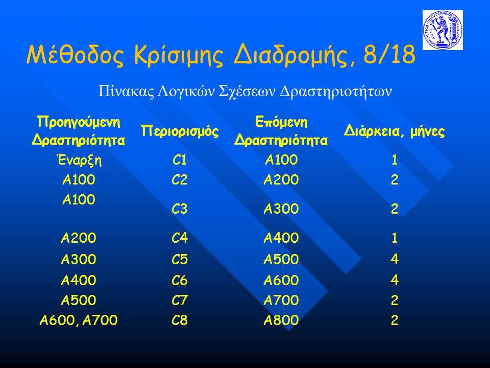 Μέθοδος Κρίσιμης Διαδρομής, 8/18 Πίνακας Λογικών Σχέσεων Δραστηριοτήτων Προηγούμενη Δραστηριότητα Περιορισμός Επόμενη Δραστηριότητα Διάρκεια, μήνες ΈναρξηC1A1001 Α100C2A2002 Α100 C3A3002 Α200C4A4001 Α300C5A5004 Α400C6A6004 Α500C7A7002 A600, A700C8A8002
