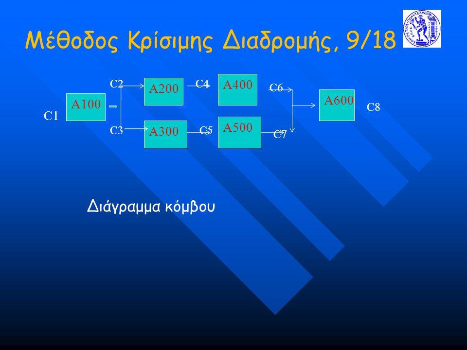 Μέθοδος Κρίσιμης Διαδρομής, 9/18 A100 C1 A200 A300 C2 C3 C4 C5 A400 A500 A600 C6 C7 C8 Διάγραμμα κόμβου