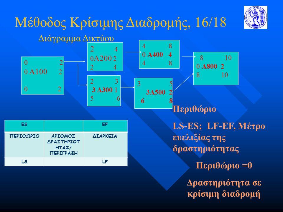 Μέθοδος Κρίσιμης Διαδρομής, 16/18 0 2 0 A100 2 0 2 2 4 0 A200 2 2 4 2 3 3 A300 1 5 6 4 8 0 A400 4 4 8 3 5 3A500 2 6 8 8 10 0 A800 2 8 10 ESEF ΠΕΡΙΘΩΡΙ