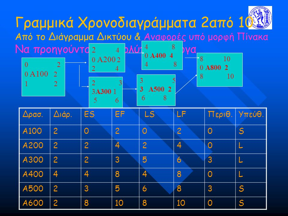 Γραμμικά Χρονοδιαγράμματα 2από 10 Από το Διάγραμμα Δικτύου & Αναφορές υπό μορφή Πίνακα Να προηγούνται για πολύπλοκα έργα 0 2 0 A100 2 1 2 2 4 0 A200 2 2 4 2 3 3A300 1 5 6 4 8 0 A400 4 4 8 3 5 3 A500 2 6 8 8 10 0 A800 2 8 10 Δρασ.Διάρ.ESEF LSLFΠεριθ.Υπεύθ.