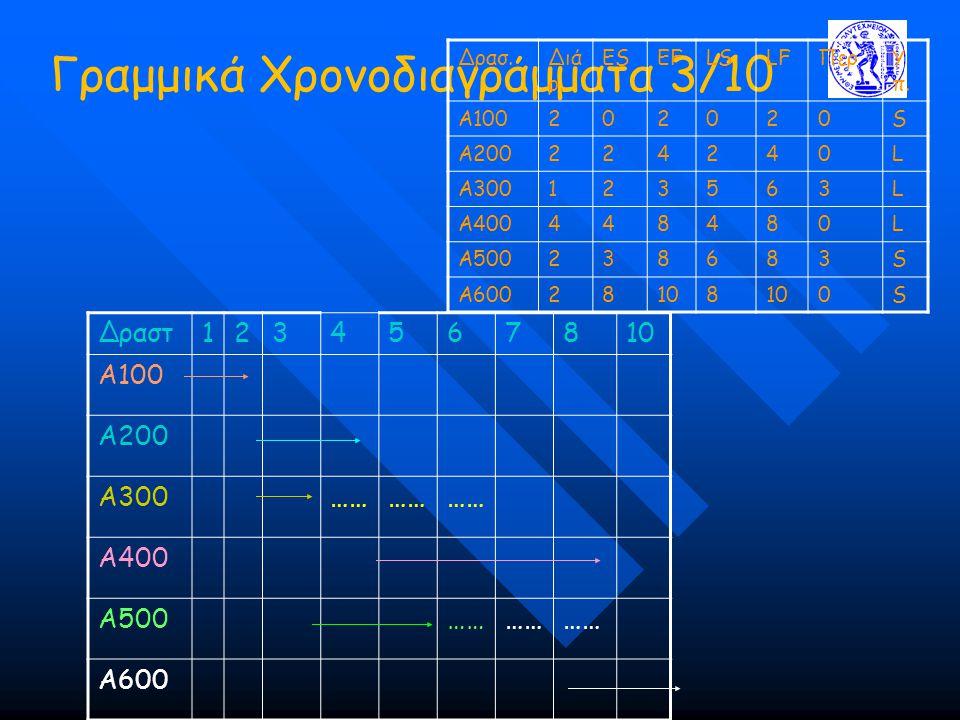 Γραμμικά Χρονοδιαγράμματα 3/10 Δρασ.Διά ρ. ESEFLSLFΠερΥ π. Α100202020S Α200224240L Α300123563L Α400448480L Α500238683S Α60028108 0S Δραστ1234567810 Α1
