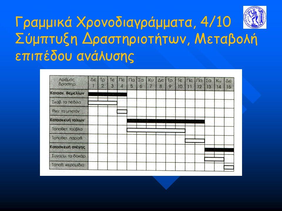 Γραμμικά Χρονοδιαγράμματα, 4/10 Σύμπτυξη Δραστηριοτήτων, Μεταβολή επιπέδου ανάλυσης