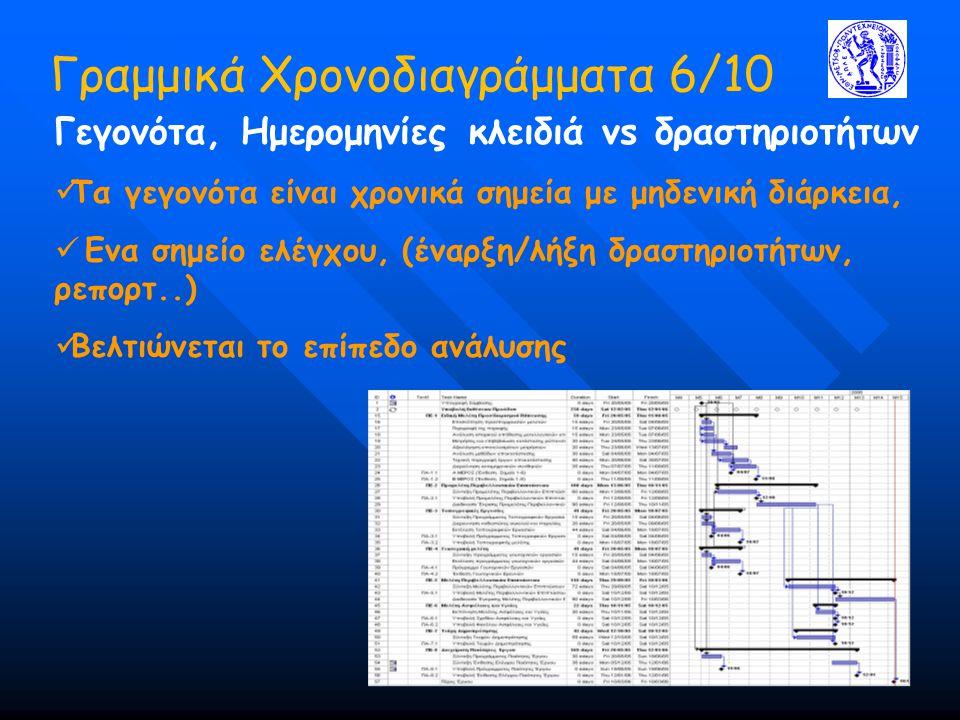 Γραμμικά Χρονοδιαγράμματα 6/10 Γεγονότα, Ημερομηνίες κλειδιά vs δραστηριοτήτων Τα γεγονότα είναι χρονικά σημεία με μηδενική διάρκεια, Ενα σημείο ελέγχ