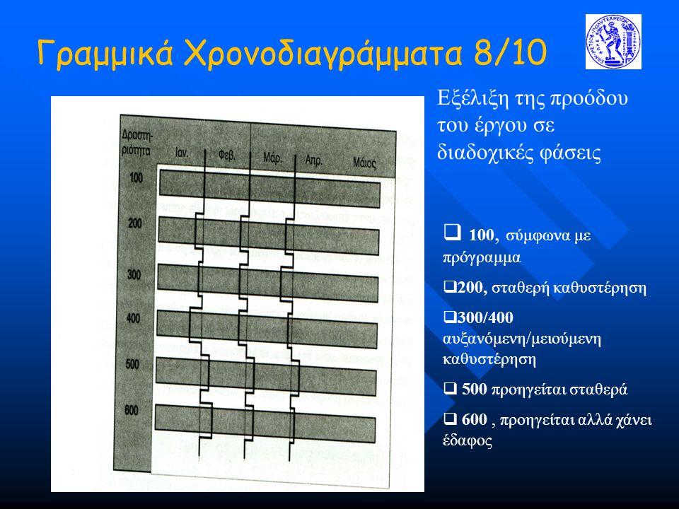 Γραμμικά Χρονοδιαγράμματα 8/10 Εξέλιξη της προόδου του έργου σε διαδοχικές φάσεις  100, σύμφωνα με πρόγραμμα  200, σταθερή καθυστέρηση  300/400 αυξανόμενη/μειούμενη καθυστέρηση  500 προηγείται σταθερά  600, προηγείται αλλά χάνει έδαφος