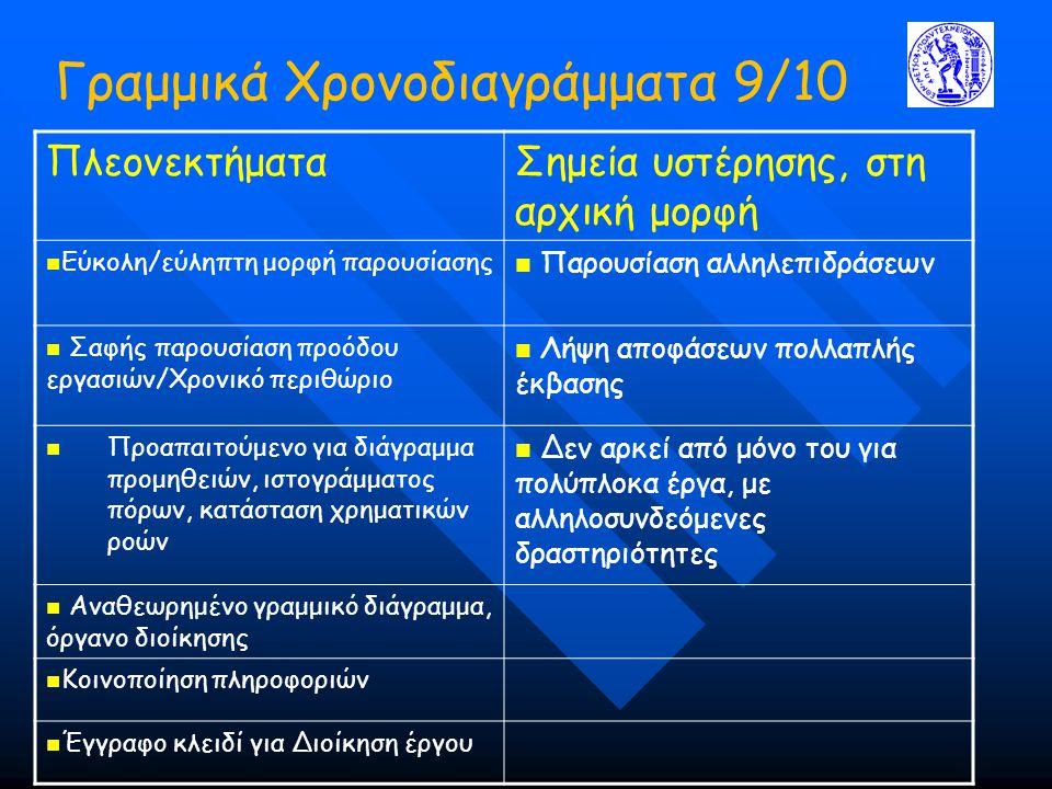 Γραμμικά Χρονοδιαγράμματα 9/10 ΠλεονεκτήματαΣημεία υστέρησης, στη αρχική μορφή Εύκολη/εύληπτη μορφή παρουσίασης Παρουσίαση αλληλεπιδράσεων Σαφής παρουσίαση προόδου εργασιών/Χρονικό περιθώριο Λήψη αποφάσεων πολλαπλής έκβασης Προαπαιτούμενο για διάγραμμα προμηθειών, ιστογράμματος πόρων, κατάσταση χρηματικών ροών Δεν αρκεί από μόνο του για πολύπλοκα έργα, με αλληλοσυνδεόμενες δραστηριότητες Αναθεωρημένο γραμμικό διάγραμμα, όργανο διοίκησης Κοινοποίηση πληροφοριών Έγγραφο κλειδί για Διοίκηση έργου