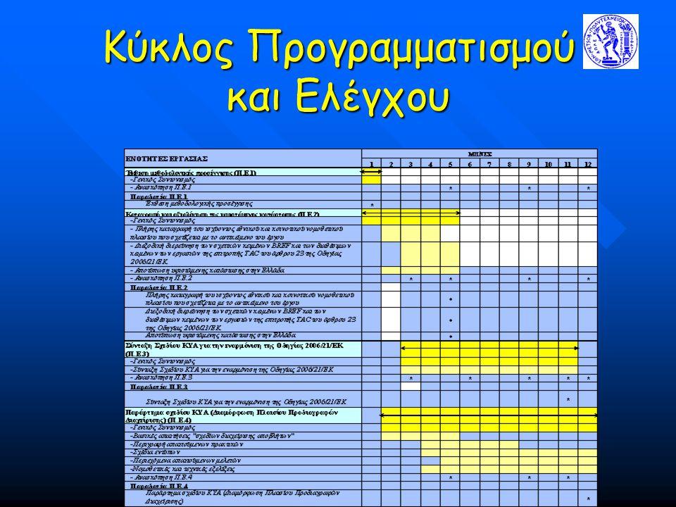 Κύκλος Προγραμματισμού και Ελέγχου Παρουσίαση Προκήρυξης ΥΠΑΝ