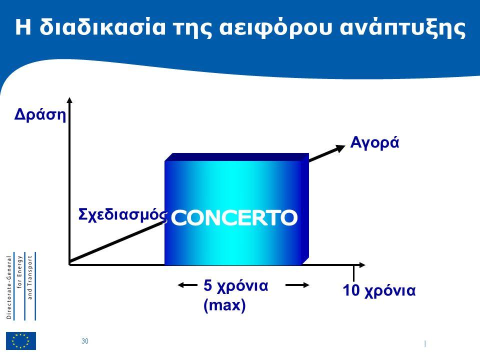 | 30 Η διαδικασία της αειφόρου ανάπτυξης 5 χρόνια (max) 10 χρόνια Σχεδιασμός Δράση Αγορά